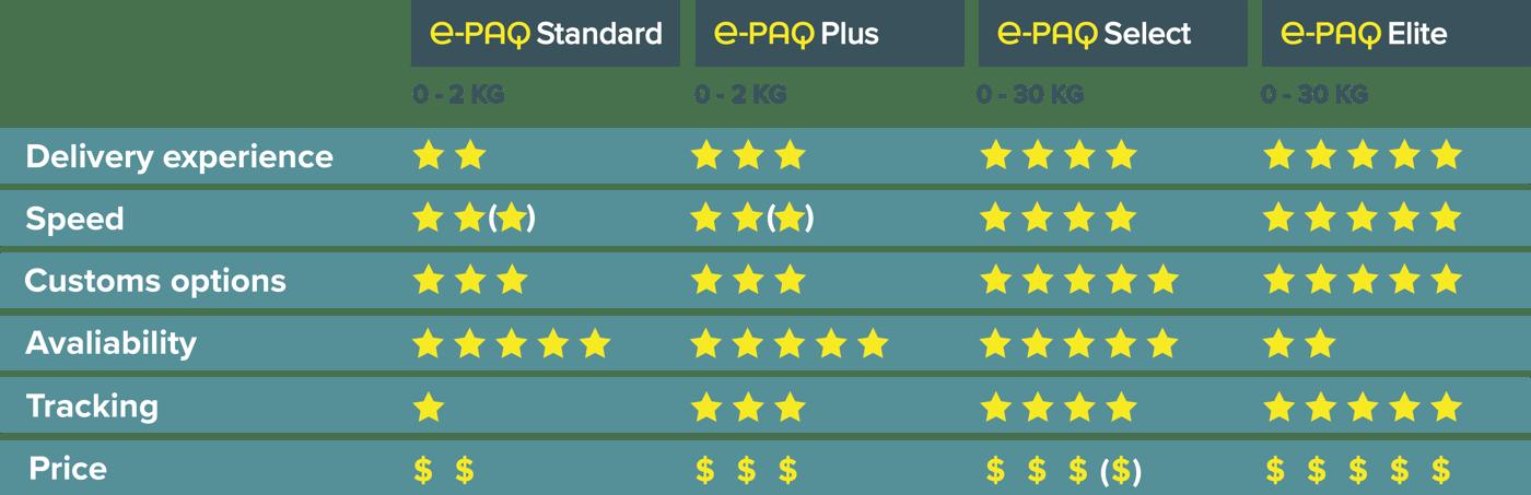 Comparison-e-paq-services